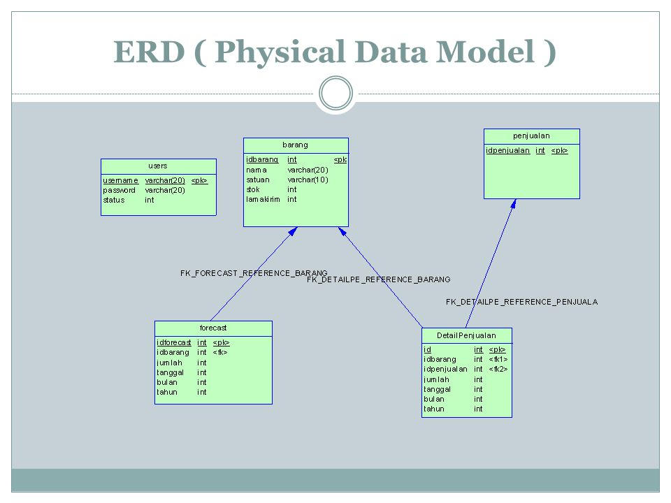 ERD ( Physical Data Model )
