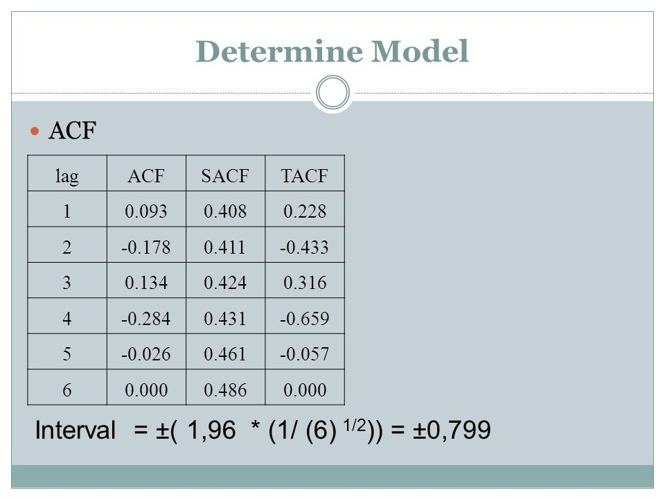 Determine Model ACF Interval = ±( 1,96 * (1/ (6) 1/2 )) = ±0,799 lagACFSACFTACF 10.0930.4080.228 2-0.1780.411-0.433 30.1340.4240.316 4-0.2840.431-0.659 5-0.0260.461-0.057 60.0000.4860.000