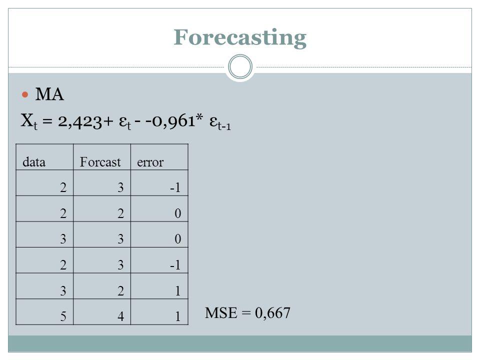 Forecasting MA X t = 2,423+ ε t - -0,961* ε t-1 dataForcasterror 23 220 330 23 321 541 MSE = 0,667