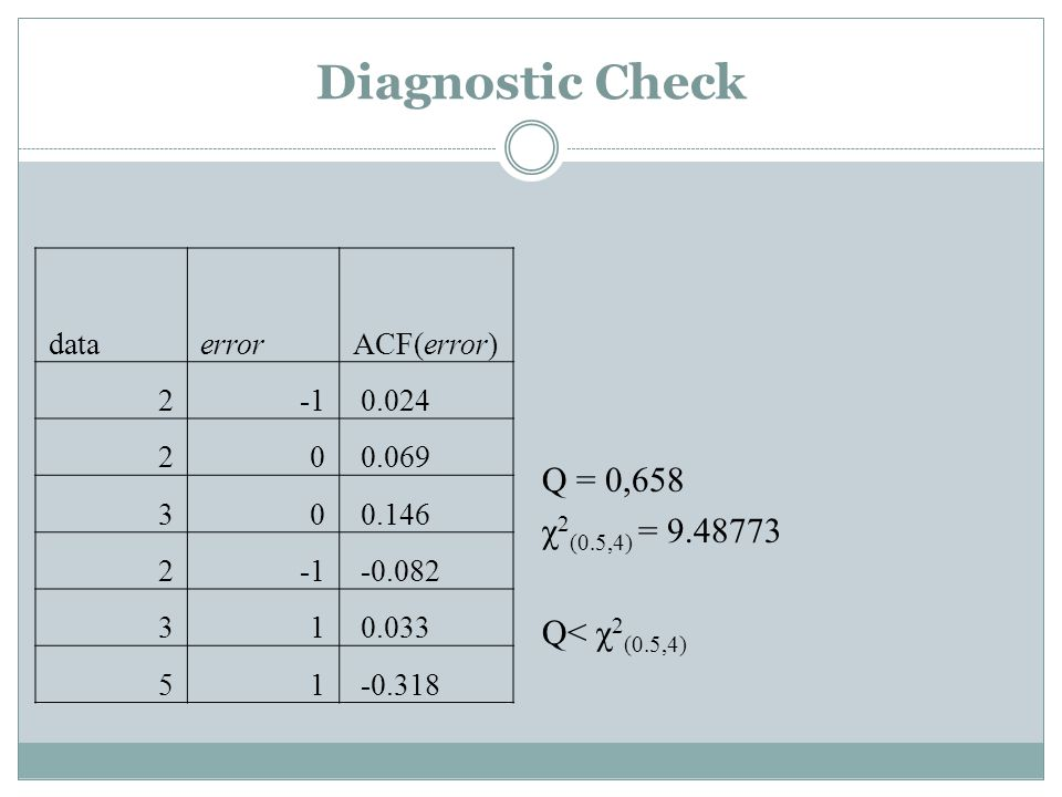 Diagnostic Check dataerrorACF(error) 2 0.024 20 0.069 30 0.146 2 -0.082 31 0.033 51 -0.318 Q = 0,658 χ 2 (0.5,4) = 9.48773 Q< χ 2 (0.5,4)