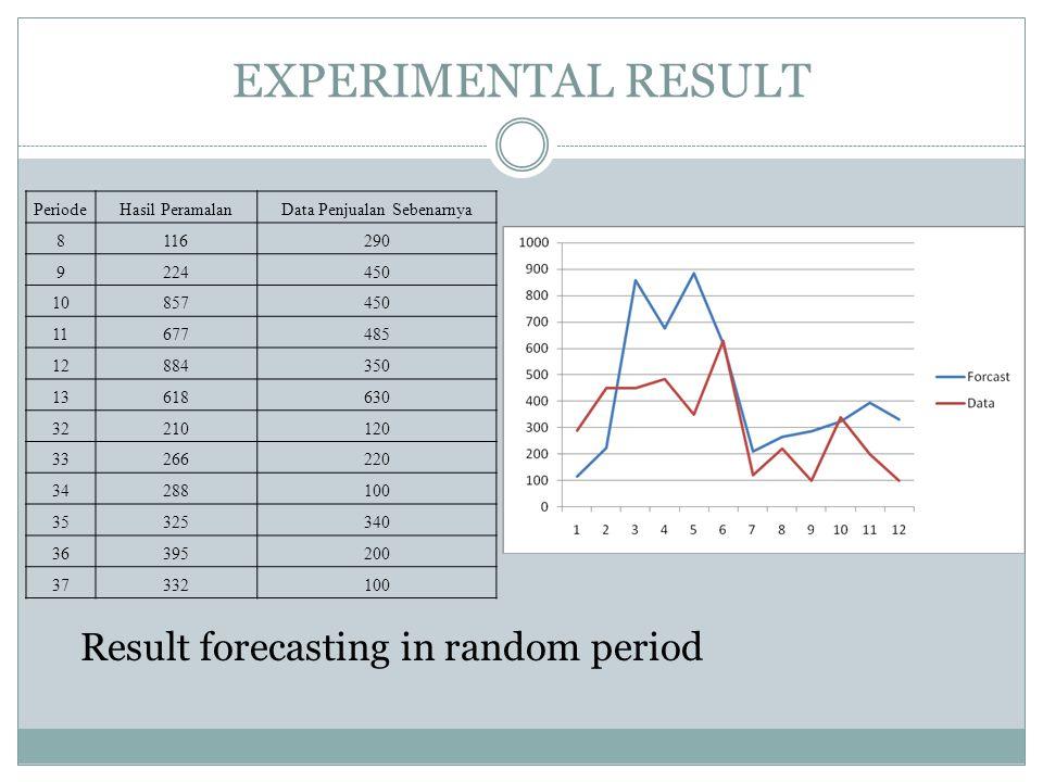 EXPERIMENTAL RESULT Result forecasting in random period PeriodeHasil PeramalanData Penjualan Sebenarnya 8116290 9224450 10857450 11677485 12884350 136