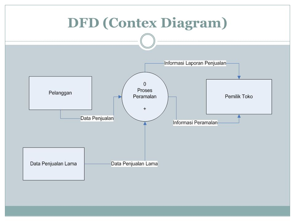 DFD (Contex Diagram)