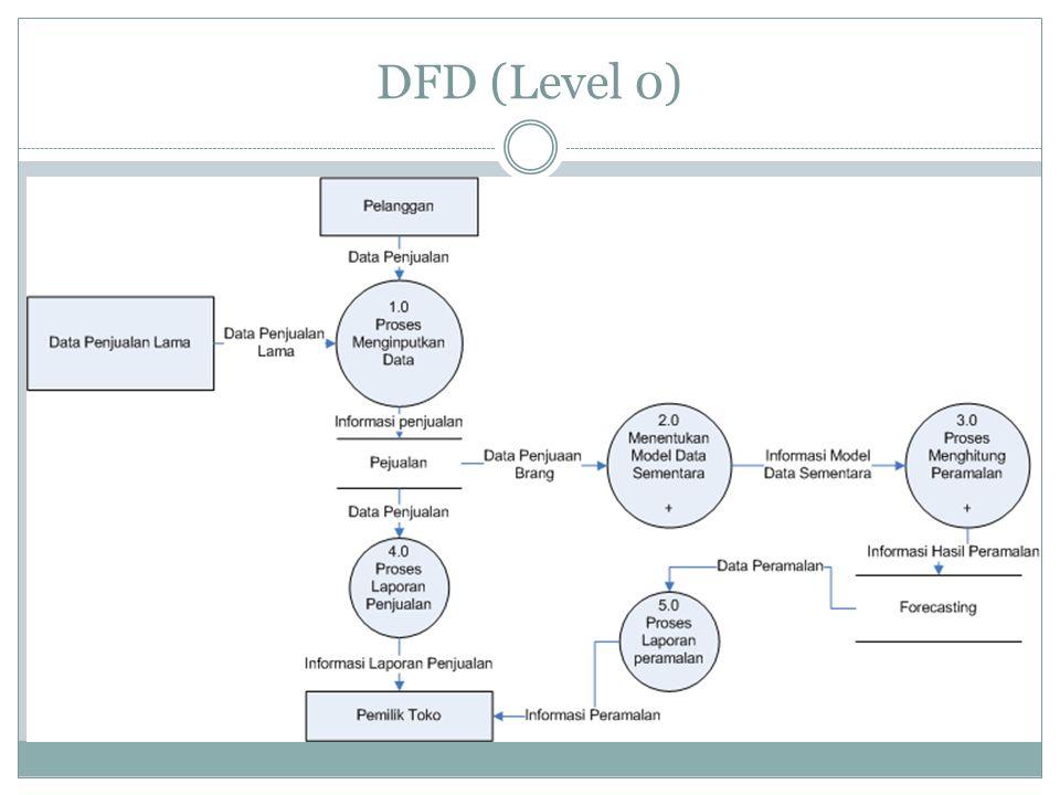DFD (Level 0)