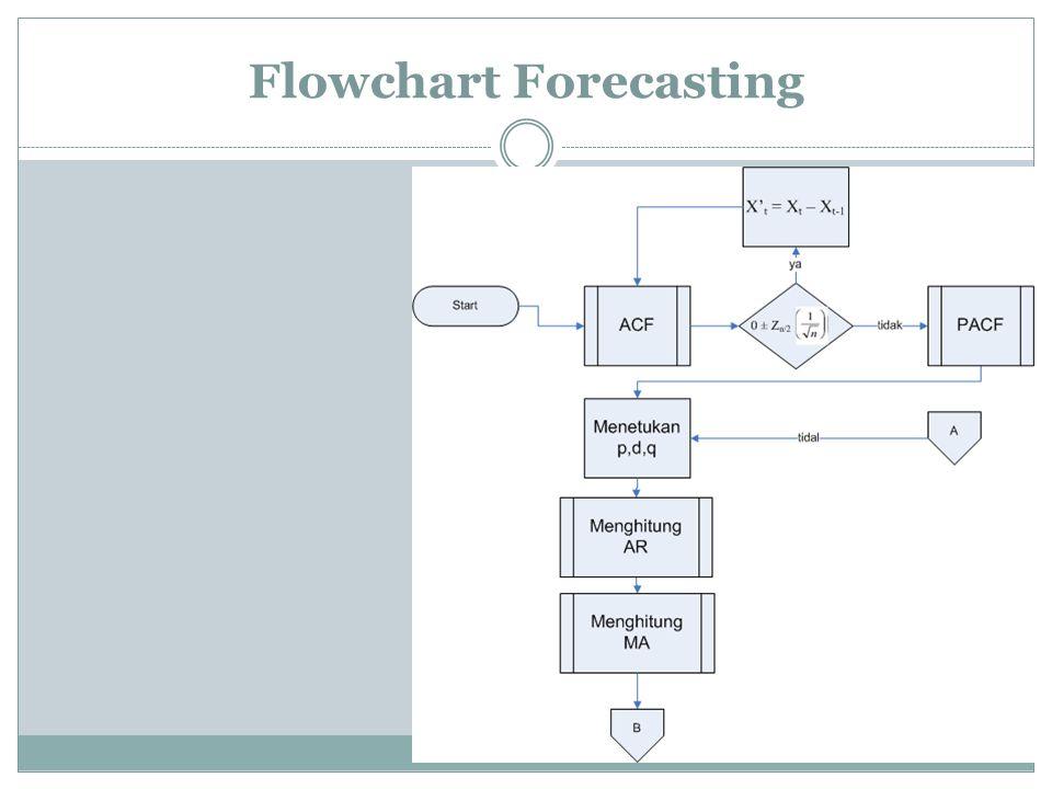 Flowchart Forecasting