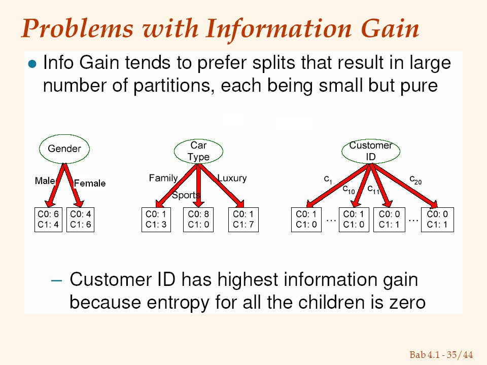 Bab 4.1 - 35/44 Problems with Information Gain