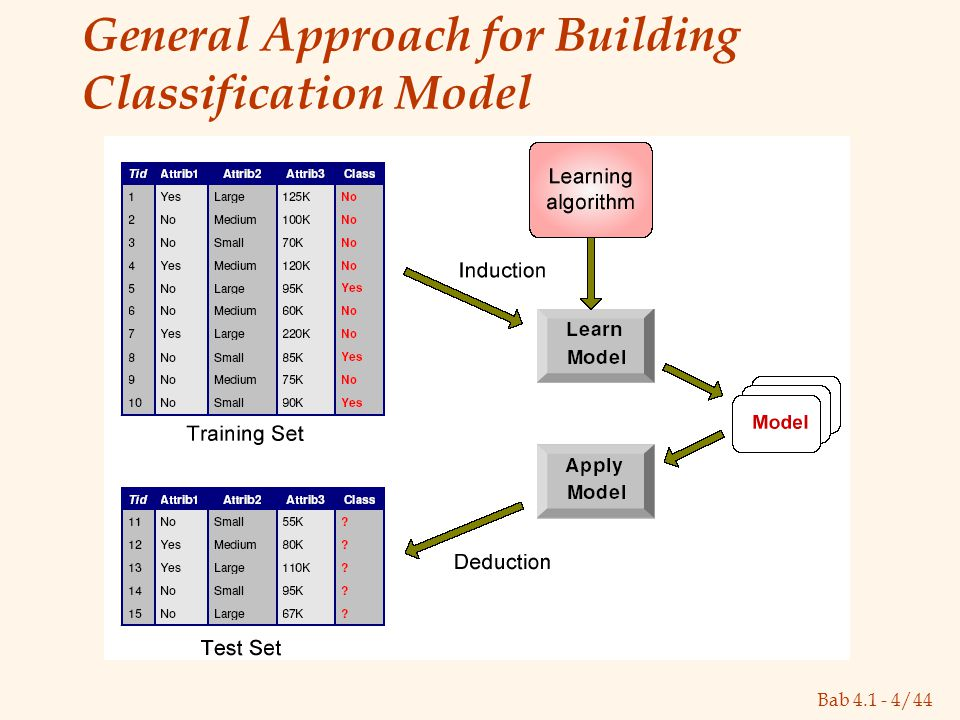 Bab 4.1 - 4/44 General Approach for Building Classification Model