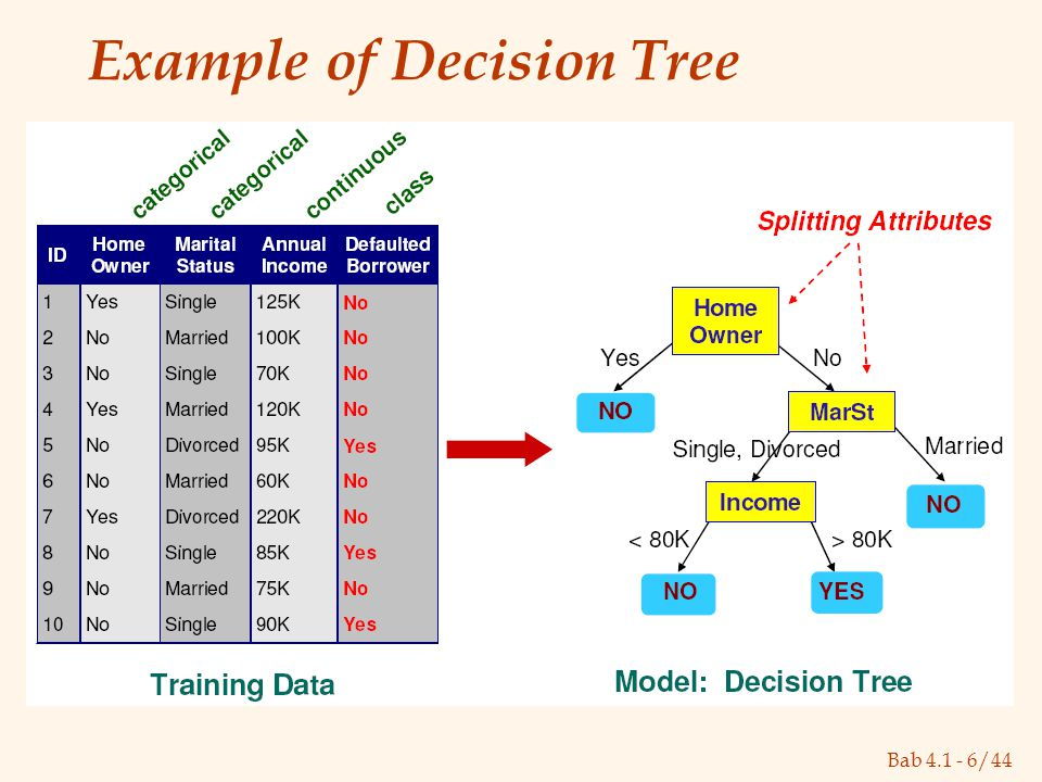 Bab 4.1 - 6/44 Example of Decision Tree