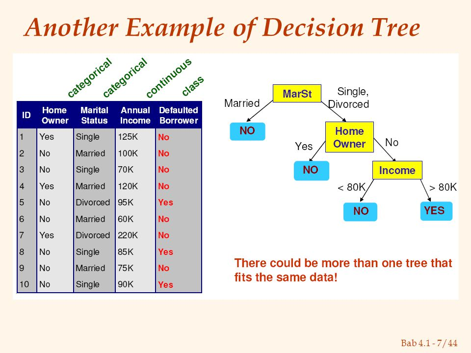 Bab 4.1 - 7/44 Another Example of Decision Tree