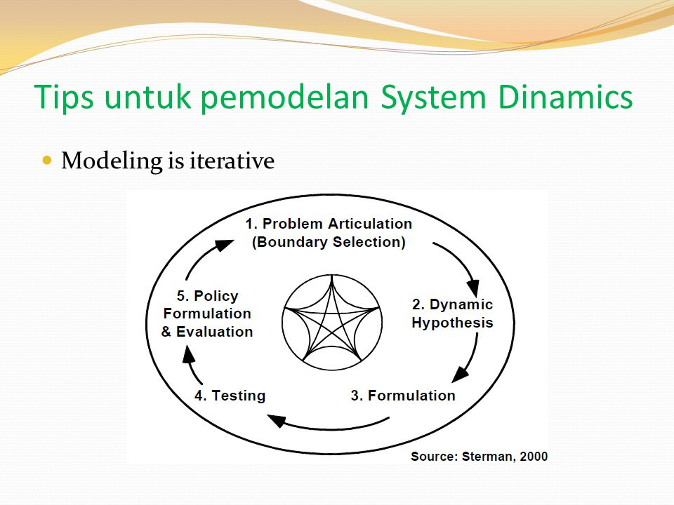 Modeling is iterative Tips untuk pemodelan System Dinamics