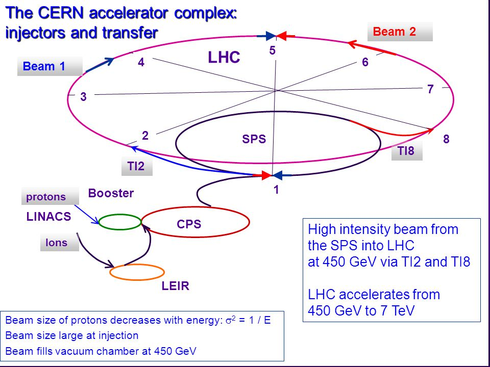 R.Schmidt - TU Darmstadt Januar 2008 27 The CERN accelerator complex: injectors and transfer High intensity beam from the SPS into LHC at 450 GeV via TI2 and TI8 LHC accelerates from 450 GeV to 7 TeV LEIR CPS SPS Booster LINACS LHC 3 4 5 6 7 8 1 2 TI8 TI2 Ions protons Beam 1 Beam 2 Beam size of protons decreases with energy:  2 = 1 / E Beam size large at injection Beam fills vacuum chamber at 450 GeV