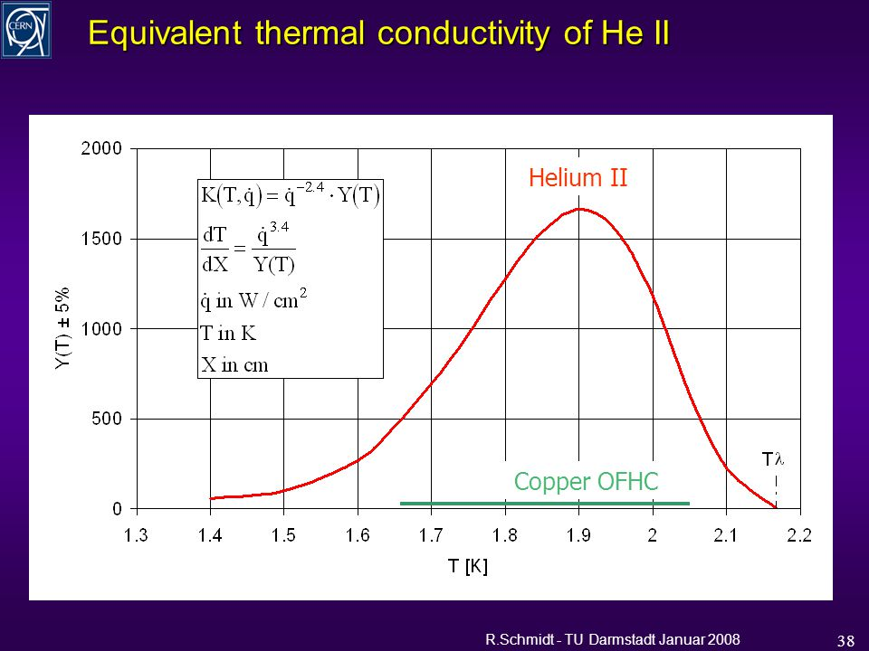 R.Schmidt - TU Darmstadt Januar 2008 38 Equivalent thermal conductivity of He II Copper OFHC Helium II G.