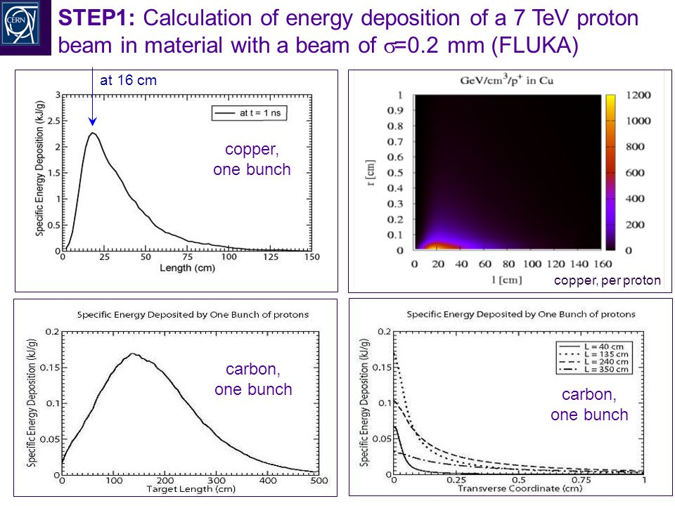 R.Schmidt - TU Darmstadt Januar 2008 49 STEP1: Calculation of energy deposition of a 7 TeV proton beam in material with a beam of  =0.2 mm (FLUKA) copper, one bunch carbon, one bunch copper, per proton carbon, one bunch at 16 cm