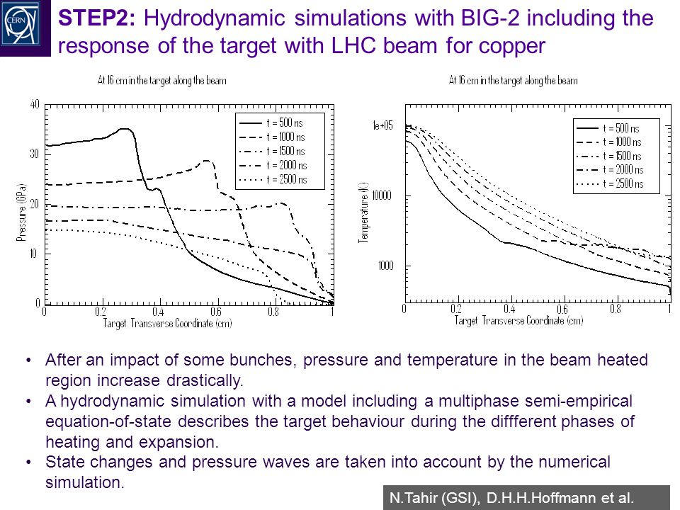 R.Schmidt - TU Darmstadt Januar 2008 50 STEP2: Hydrodynamic simulations with BIG-2 including the response of the target with LHC beam for copper After an impact of some bunches, pressure and temperature in the beam heated region increase drastically.