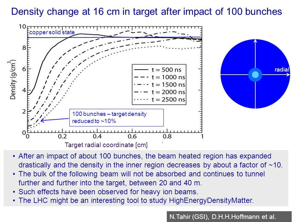 R.Schmidt - TU Darmstadt Januar 2008 51 Target radial coordinate [cm] radial copper solid state 100 bunches – target density reduced to ~10% Density change at 16 cm in target after impact of 100 bunches N.Tahir (GSI), D.H.H.Hoffmann et al.