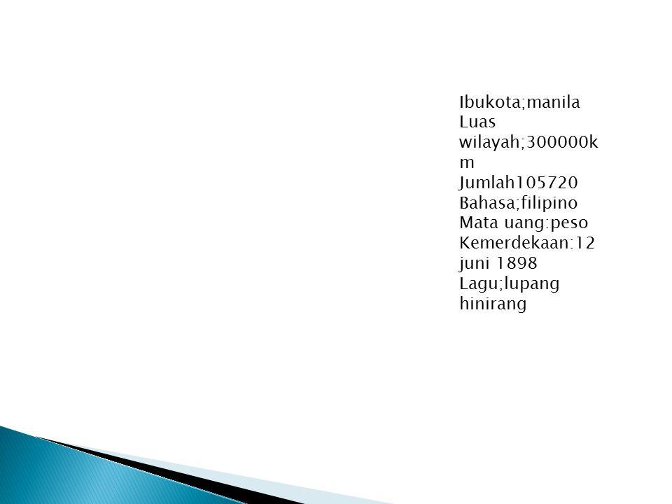 Ibukota;manila Luas wilayah;300000k m Jumlah105720 Bahasa;filipino Mata uang:peso Kemerdekaan:12 juni 1898 Lagu;lupang hinirang