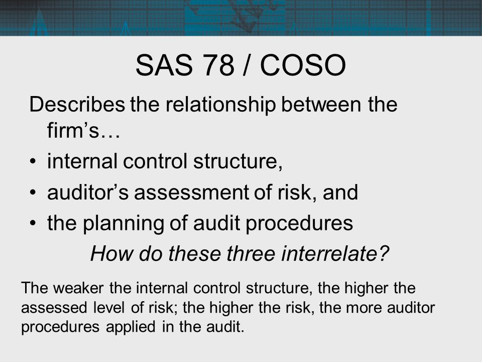 SAS 78 / COSO Describes the relationship between the firm's… internal control structure, auditor's assessment of risk, and the planning of audit proce