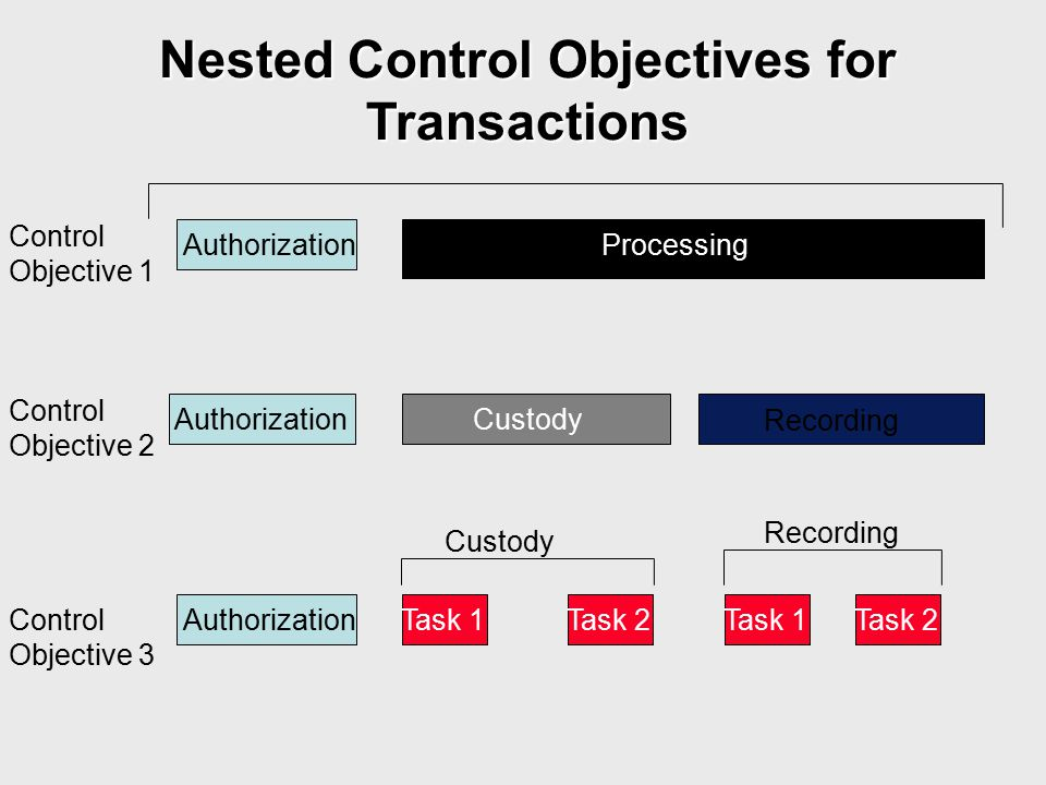 Authorization Processing Custody Recording Task 1Task 2 Task 1 Nested Control Objectives for Transactions Control Objective 1 Control Objective 2 Cont