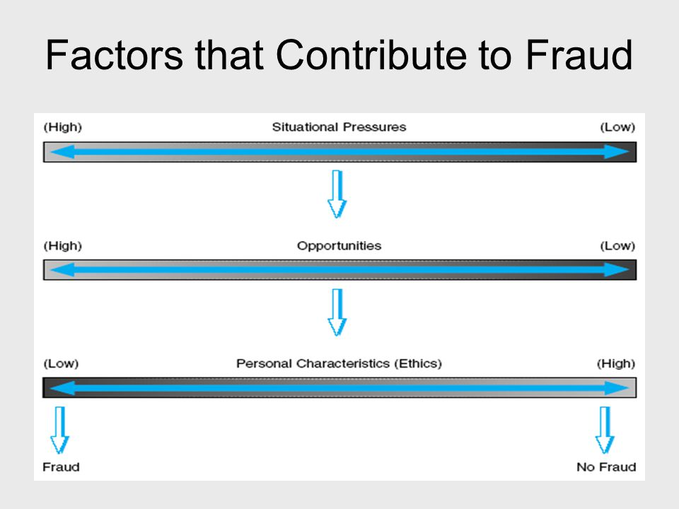 2004 ACFE Study of Fraud Loss due to fraud equal to 6% of revenues— approximately $660 billion Loss by position within the company: Other results: higher losses due to men, employees acting in collusion, and employees with advance degrees