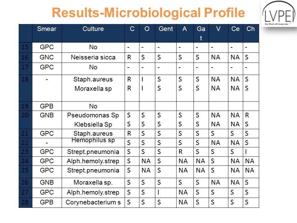 Results-Microbiological Profile SmearCultureCOGentA Ga t VCeCh 15 GPCNo -------- 16 GNCNeisseria sicca RSSSSNA S 17 GPCNo -------- 18 - Staph.aureus Moraxella sp RRRR IIII SSSS SSSS SSSS NA SSSS 19 GPBNo 20 GNB Pseudomonas Sp Klebsiella Sp SSSS SSSS SSSS SSSS SSSS NA RSRS 21 GPCStaph.aureus RSSSSSSS 22 - Hemophilus sp SSSSSNA S 23 GPCStrept.pneumonia SSSRSSSI 24 GPCAlph.hemoly.strep SNAS S 25 GPCStrept.pneumonia SNAS S 26 GNBMoraxella sp.
