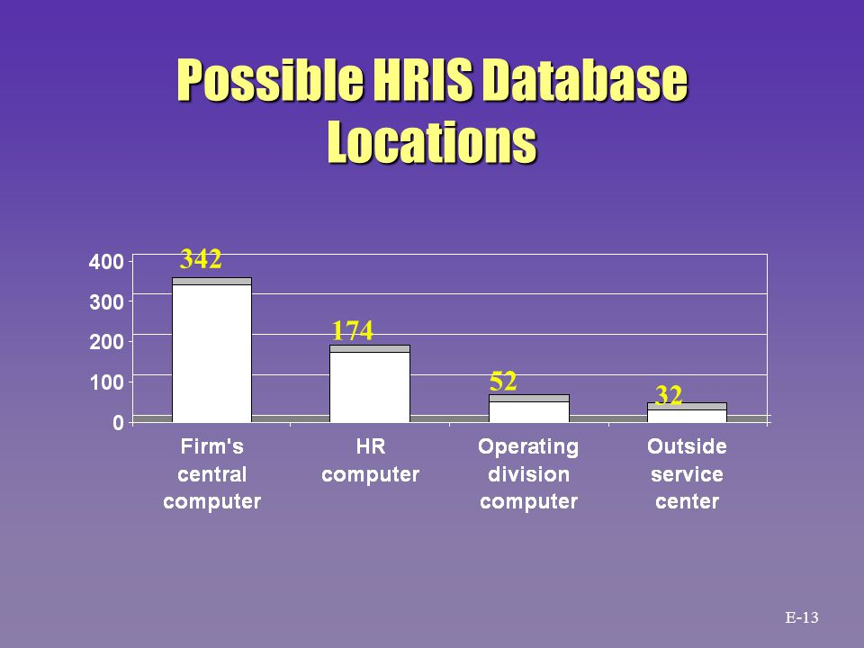 Possible HRIS Database Locations 342 174 52 32 E-13