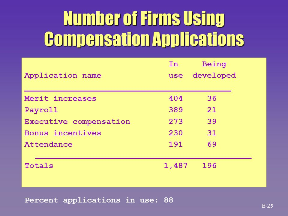 Number of Firms Using Compensation Applications In Being Application name use developed ___________________________________________ Merit increases 404 36 Payroll 389 21 Executive compensation 273 39 Bonus incentives 230 31 Attendance 191 69 _____________________________________________ Totals 1,487 196 Percent applications in use: 88 E-25