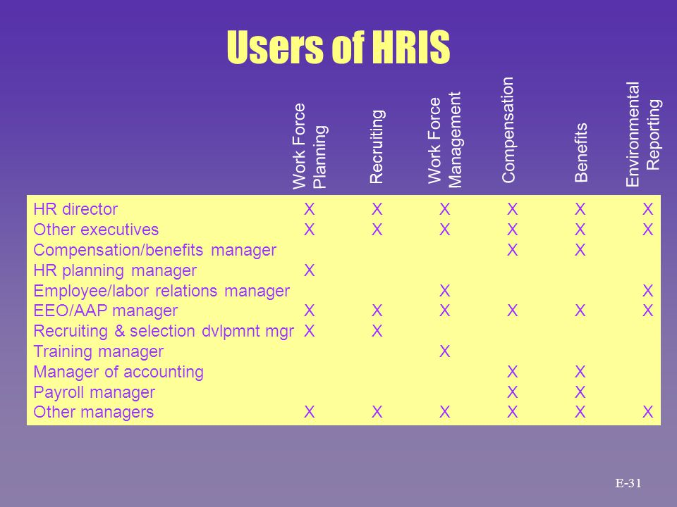 Users of HRIS HR directorXXXXXX Other executivesXXXXXX Compensation/benefits managerXX HR planning managerX Employee/labor relations managerXX EEO/AAP managerXXXXXX Recruiting & selection dvlpmnt mgrXX Training managerX Manager of accountingXX Payroll managerXX Other managersXXXXXX Work Force Planning Recruiting Work Force Management Compensation Benefits Environmental Reporting E-31
