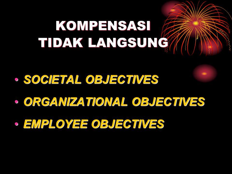KOMPENSASI TIDAK LANGSUNG SOCIETAL OBJECTIVESSOCIETAL OBJECTIVES ORGANIZATIONAL OBJECTIVESORGANIZATIONAL OBJECTIVES EMPLOYEE OBJECTIVESEMPLOYEE OBJECTIVES