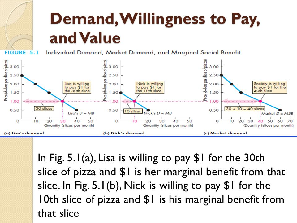 Demand, Willingness to Pay, and Value In Fig. 5.1(a), Lisa is willing to pay $1 for the 30th slice of pizza and $1 is her marginal benefit from that s