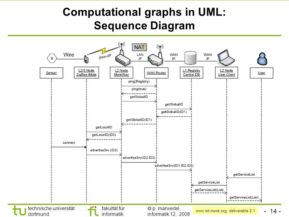 - 14 - technische universität dortmund fakultät für informatik  p. marwedel, informatik 12, 2008 Computational graphs in UML: Sequence Diagram www.is