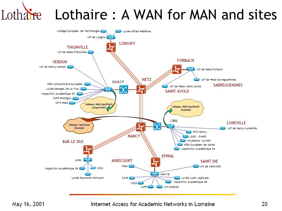 May 16, 2001Internet Access for Academic Networks in Lorraine20 Lothaire : A WAN for MAN and sites