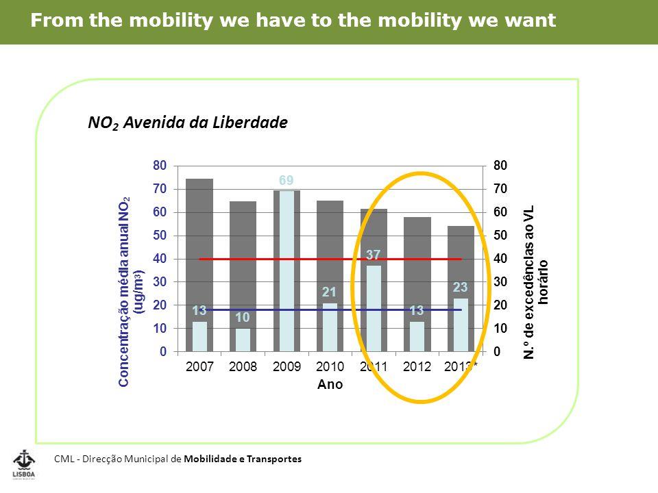 NO 2 Avenida da Liberdade CML - Direcção Municipal de Mobilidade e Transportes From the mobility we have to the mobility we want