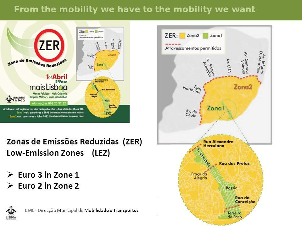 CML - Direcção Municipal de Mobilidade e Transportes From the mobility we have to the mobility we want Zonas de Emissões Reduzidas (ZER) Low-Emission Zones (LEZ)  Euro 3 in Zone 1  Euro 2 in Zone 2