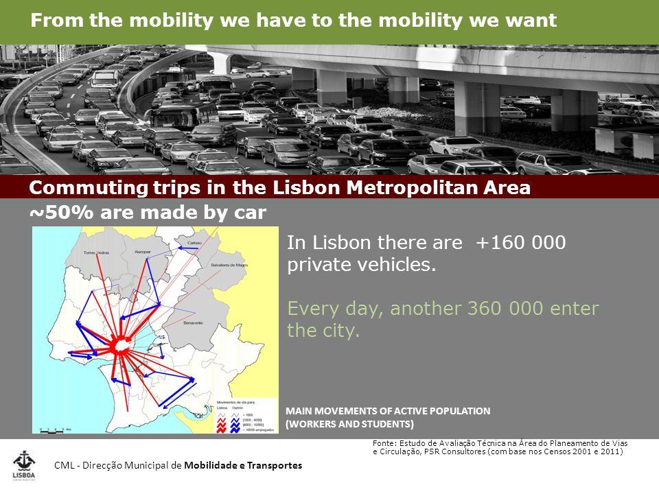 CML - Direcção Municipal de Mobilidade e Transportes Fonte: Estudo de Avaliação Técnica na Área do Planeamento de Vias e Circulação, PSR Consultores (com base nos Censos 2001 e 2011) 54% Of pendular trips within LISBON METROPOLITAN AREA are made by car MAIN MOVEMENTS OF ACTIVE POPULATION (WORKERS AND STUDENTS) In Lisbon there are +160 000 private vehicles.