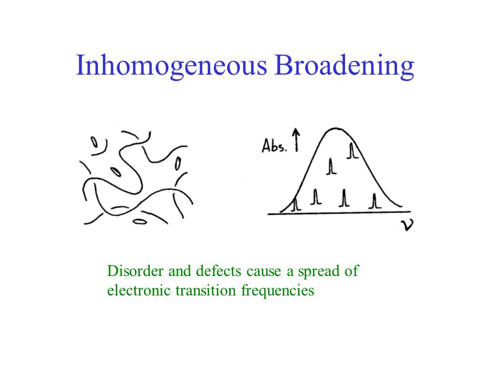 Inhomogeneous Broadening Disorder and defects cause a spread of electronic transition frequencies