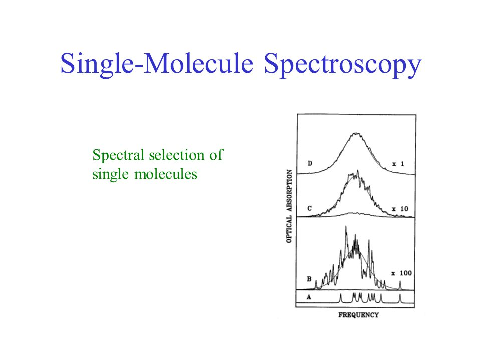 Excitation spectra of single LH2's Ensemble Individual Complexes A.