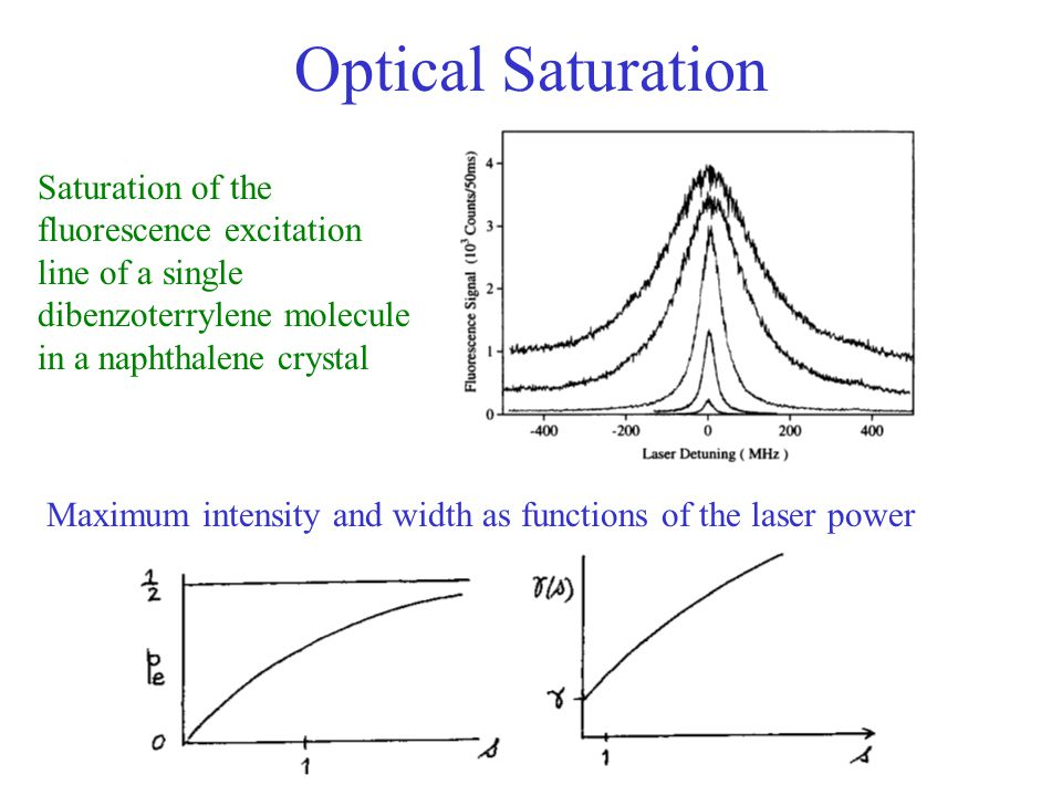 Optical Saturation Saturation of the fluorescence excitation line of a single dibenzoterrylene molecule in a naphthalene crystal Maximum intensity and width as functions of the laser power