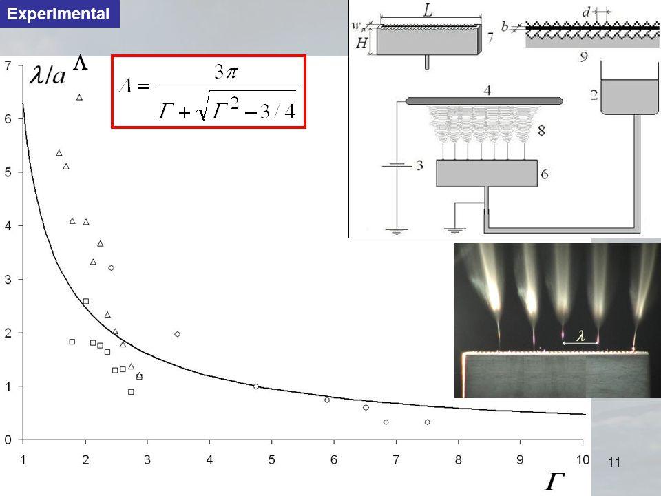 Clemson UniversityElectrospinning - X-rays11 Experimental 
