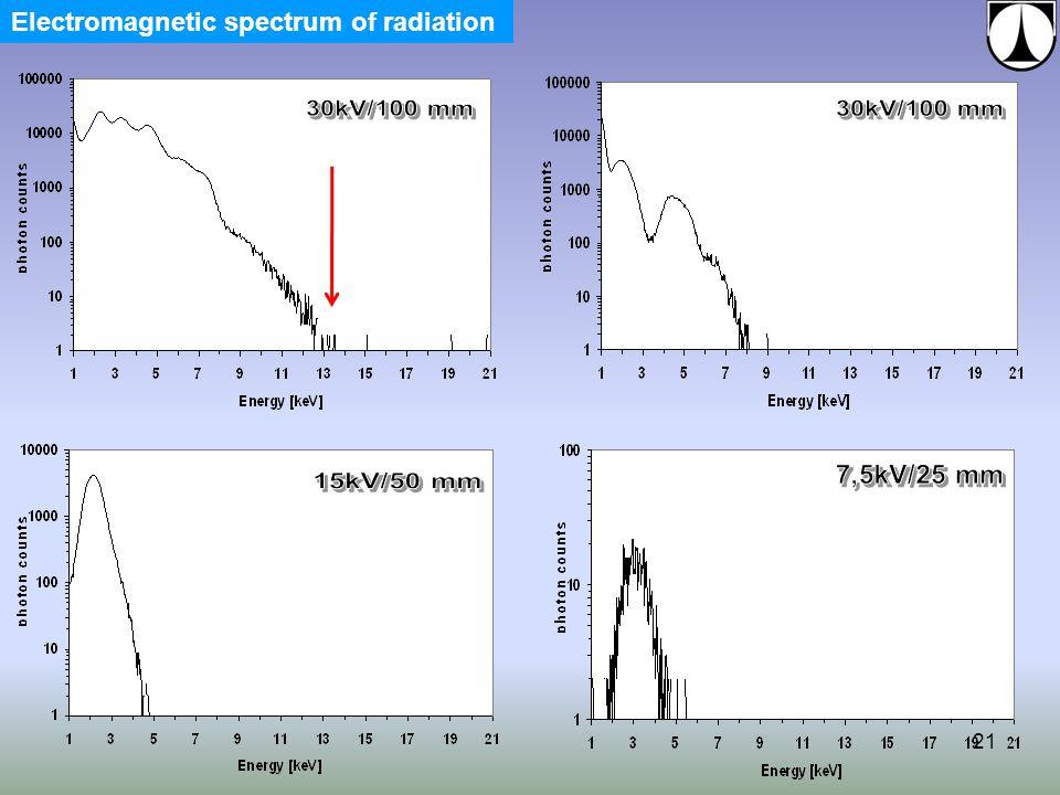21 Electromagnetic spectrum of radiation