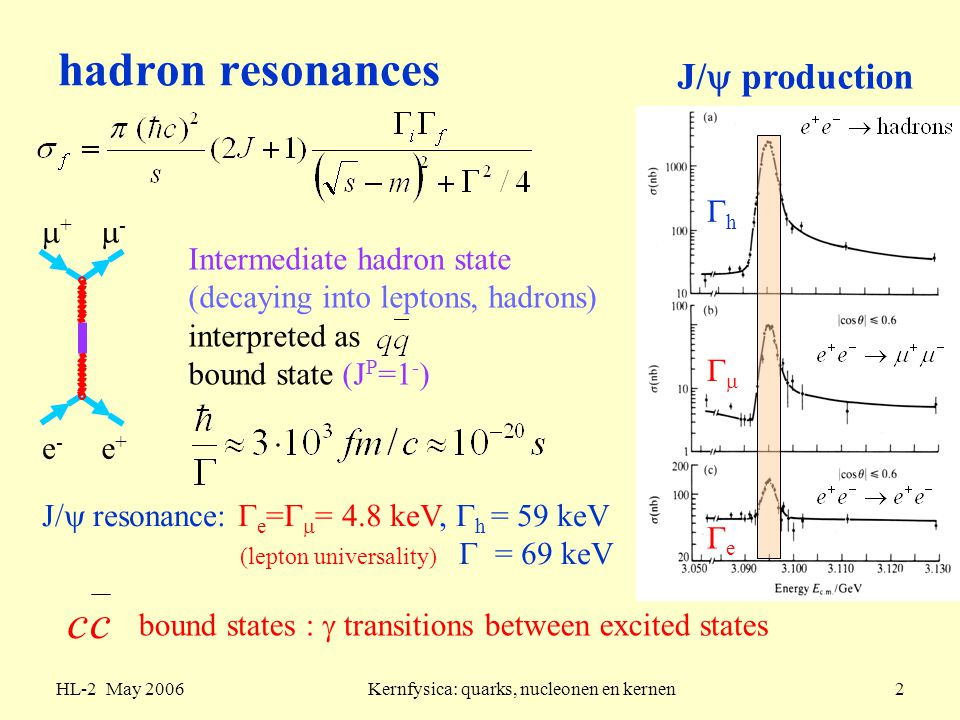 HL-2 May 2006Kernfysica: quarks, nucleonen en kernen13 bottonium level scheme flavour independent qq potential, surprising: very similar mass difference of lowest states:  (9460) = resonance upsilon  =53 keV  :  m(2S-1S) = 563 MeV  :  m(2S-1S) = 589 MeV sensitive to long-range part of qq potential  r,  ln(r) similar level structure (m c  1.3 GeV, m b  4.3 GeV) :