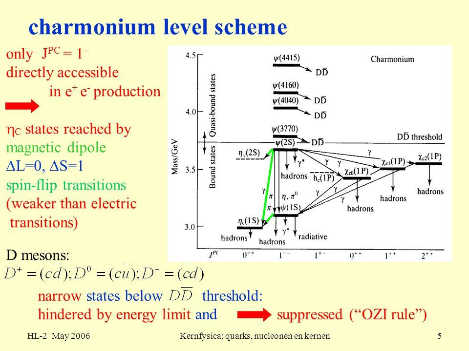 HL-2 May 2006Kernfysica: quarks, nucleonen en kernen6 low-energy hadron resonances ++  - e-e- e+e+ 00 K-K- K +K + e-e- e+e+ 00 K0K0 e-e- e+e+ 00  =150 MeV  =4.4 MeV, why not 3  decay.