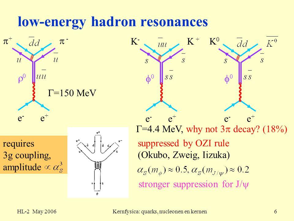 HL-2 May 2006Kernfysica: quarks, nucleonen en kernen27 pion nucleon scattering Isospin coupling, invariant mass (4-mom.