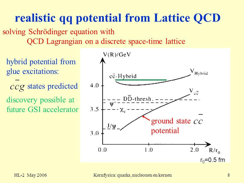 HL-2 May 2006Kernfysica: quarks, nucleonen en kernen9 Hot News!