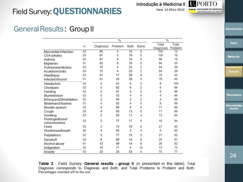 Introduction Aims Methods Results 24 Class 13 2011/2012 Introdução à Medicina II Field Survey: QUESTIONNARIES General Results : Group II Discussion Aknowledge ments