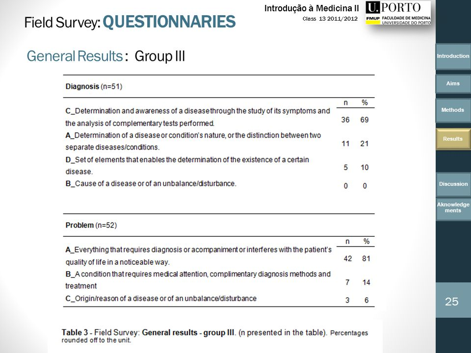 Introduction Aims Methods Results 25 Class 13 2011/2012 Introdução à Medicina II Field Survey: QUESTIONNARIES General Results : Group III Discussion Aknowledge ments