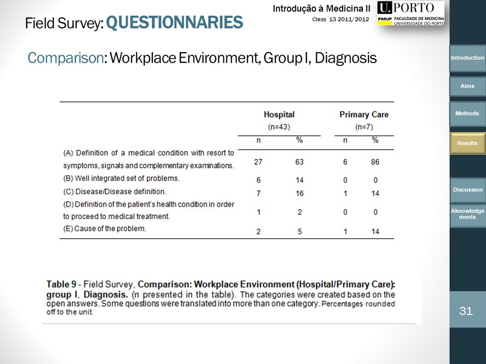 Introduction Aims Methods Results 31 Class 13 2011/2012 Introdução à Medicina II Field Survey: QUESTIONNARIES Comparison: Workplace Environment, Group I, Diagnosis Discussion Aknowledge ments
