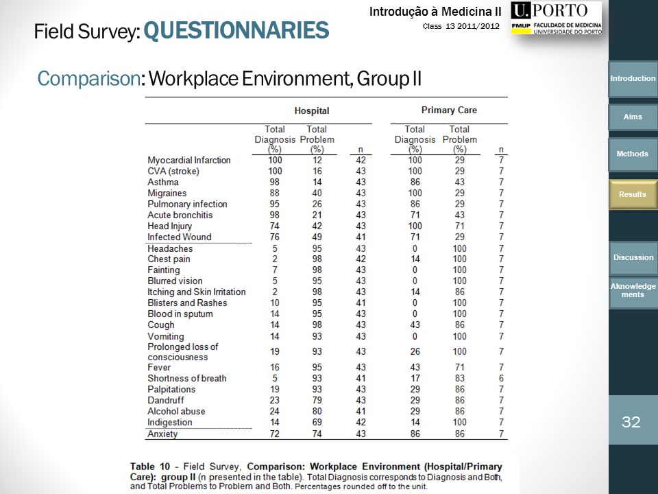 Introduction Aims Methods Results 32 Class 13 2011/2012 Introdução à Medicina II Field Survey: QUESTIONNARIES Comparison: Workplace Environment, Group II Discussion Aknowledge ments