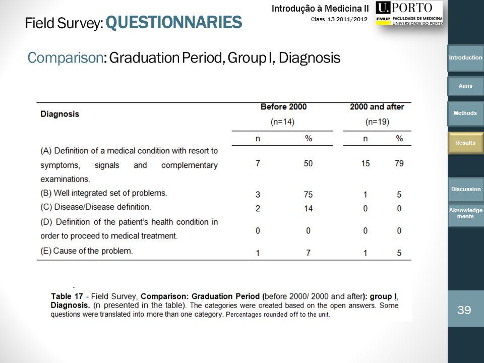 Introduction Aims Methods Results 39 Class 13 2011/2012 Introdução à Medicina II Field Survey: QUESTIONNARIES Comparison: Graduation Period, Group I, Diagnosis Discussion Aknowledge ments