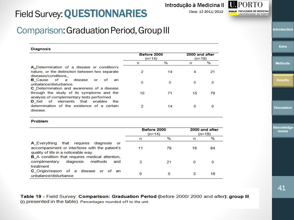 Introduction Aims Methods Results Discussion 41 Class 13 2011/2012 Introdução à Medicina II Field Survey: QUESTIONNARIES Comparison: Graduation Period, Group III Aknowledge ments