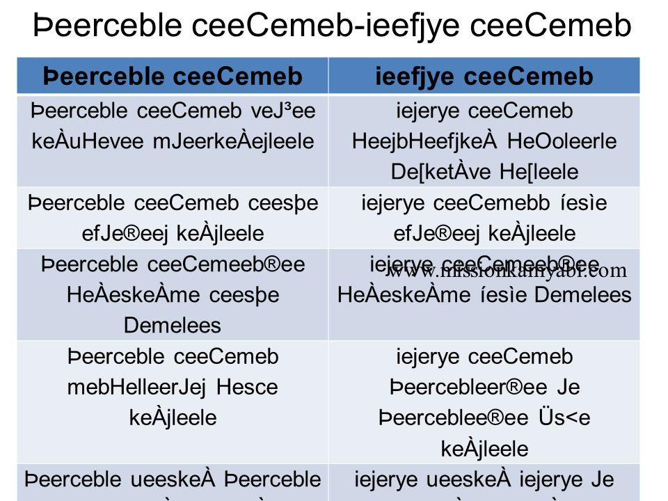 Þeerceble ceeCemeb-ieefjye ceeCemeb Þeerceble ceeCemebieefjye ceeCemeb Þeerceble ueeskeÀ mJeleë®e Heg{s {keÀueleele iejerye ueeskeÀ {keÀueu³eeefMeJee³e nuele veenerle Þeerceble ueeskeÀ ®eebieues IesCeejs Je DeefOekeÀ mJeerkeÀejCeejs Demeleele iejerye ueeskeÀ keÀceer mJeerkeÀejCeejs Demeleele Þeerceble ueeskeÀ mece=Oo peie efvecee&Ce keÀjleele iejerye ueeskeÀ ce³ee&efole peieele peiele jeneleele Þeerceble ueeskeÀ vesnceer efMekeÀle jeneleele Je ceesþer nesleele iejerye mecepeleele Deecneuee meJe&keÀener ceenerle Deens Þeerceble ueeskeÀ Þeerceble Je mekeÀejelcekeÀ ueeskeÀeb®³ee mebieleerle jeneleele iejerye ueeskeÀ iejerye Je vekeÀejelcekeÀ ueeskeÀeb®³ee mebieleerle jenleele www.missionkamyabi.com