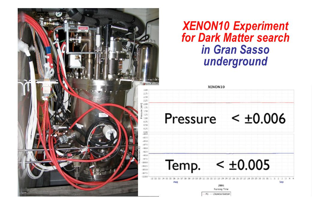 XENON10 Experiment for Dark Matter search in Gran Sasso underground